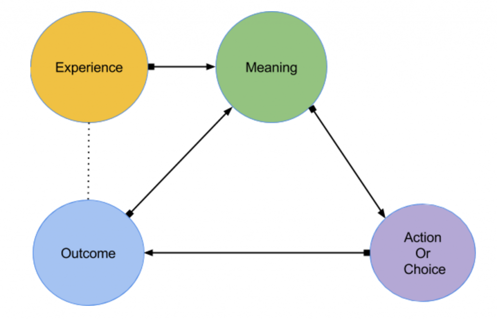 "An image of a series of circles that flow into each other. The ""Experience"" circle points to ""Meaning,"" which points to ""Action or Choice,"" which points to ""Outcome."" ""Outcome"" points back to ""Meaning,"" and is linked to ""Experience,"" as ""Outcome"" and ""Experience"" are essentially the same phenomena."